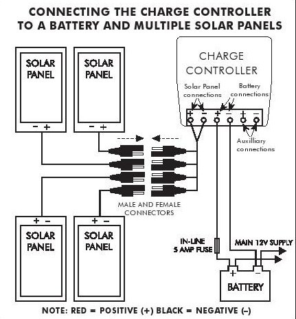 Wiring Diagrams For Solar Generators together with Battery Charger Circuit Using Solar further Grid Tie Inverter Wiring Diagram together with High Output Solar Panels besides Solar Panel Installation Guide. on solar panel charge controller wiring