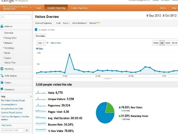 Google-Analytics-Report-Ireland