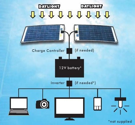 Flexi-PV-Solar-Panels-How-They Work