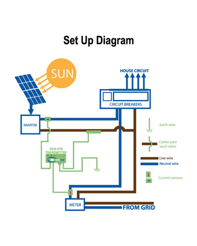 how-to-set-up-eco-eye-smart-pv