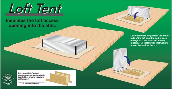 How to Assemble the Loft Tent & Loft Tent | Loft Door Insulaton