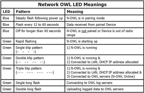 Owl-LED-Lights-Flashing-Meaning