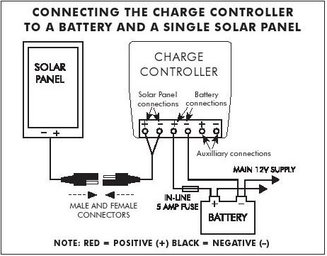 How-to-connect-solar-panel-to-charge-controller