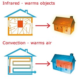 how-far-infrared-heating-works